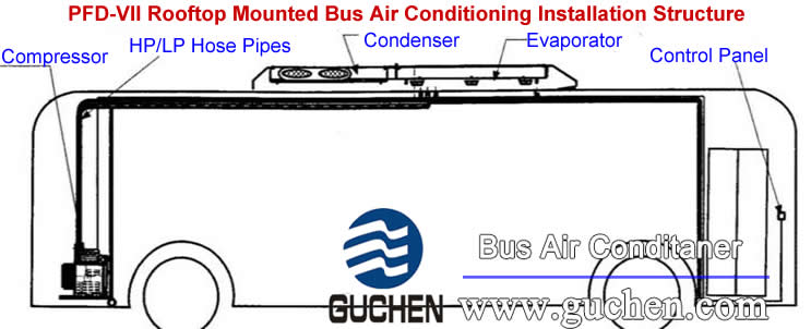 PFD-VII Rooftop Mounted Bus Air Conditioning Installation Structure