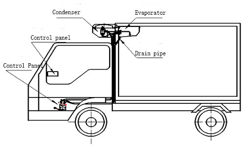 structure of c280-truck chiller units